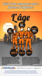 Influence de l'âge sur le prix de l'assurance