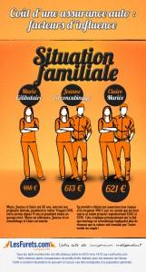 Influence de la situation familiale sur le prix de l'assurance