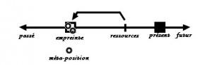 processus de reimprinting PNL