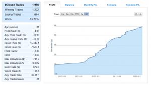 signal trader profits cumulés