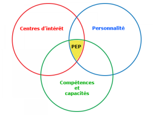 Le point d'équilibre professionnel