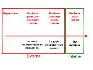le continuum du bonheur