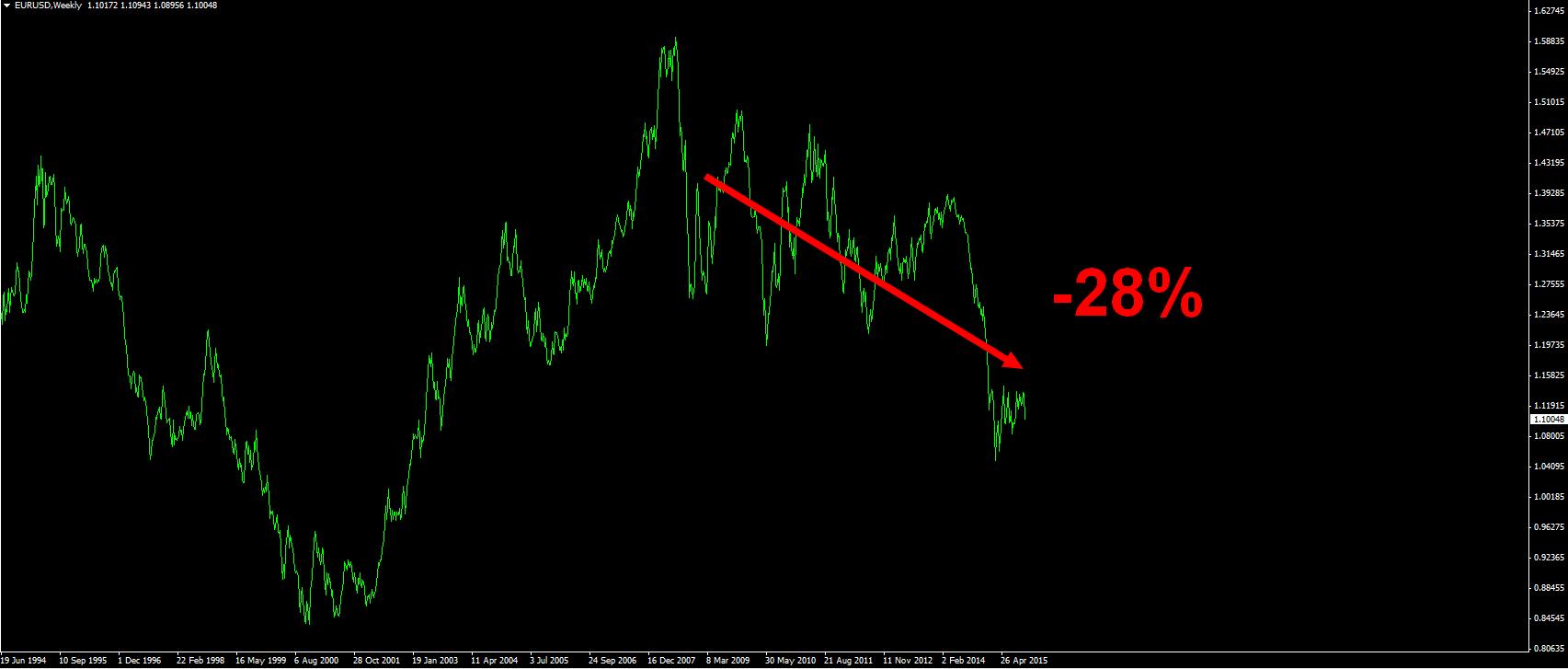 euro perte pouvoir d'achat