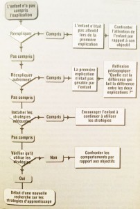 algorithme-apprentissage-comprehension
