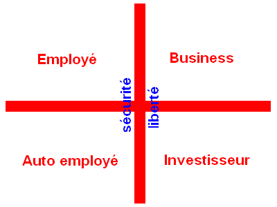 quadrant des cashflows