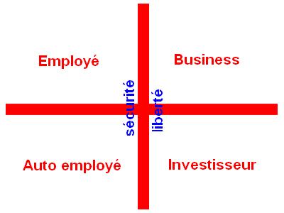 quadrant des cashflows