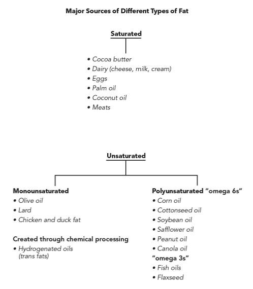 acides gras omega 3 6 sources