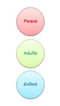Analyse Transactionnelle enfant adulte parent